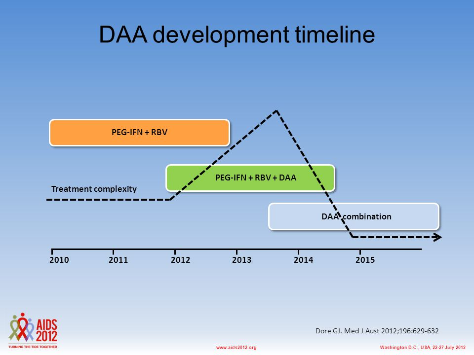 Washington D.C., USA, 22-27 July 2012www.aids2012.org DAA development timeline 201220102014201120152013 DAA combination PEG-IFN + RBV PEG-IFN + RBV + DAA Treatment complexity Dore GJ.