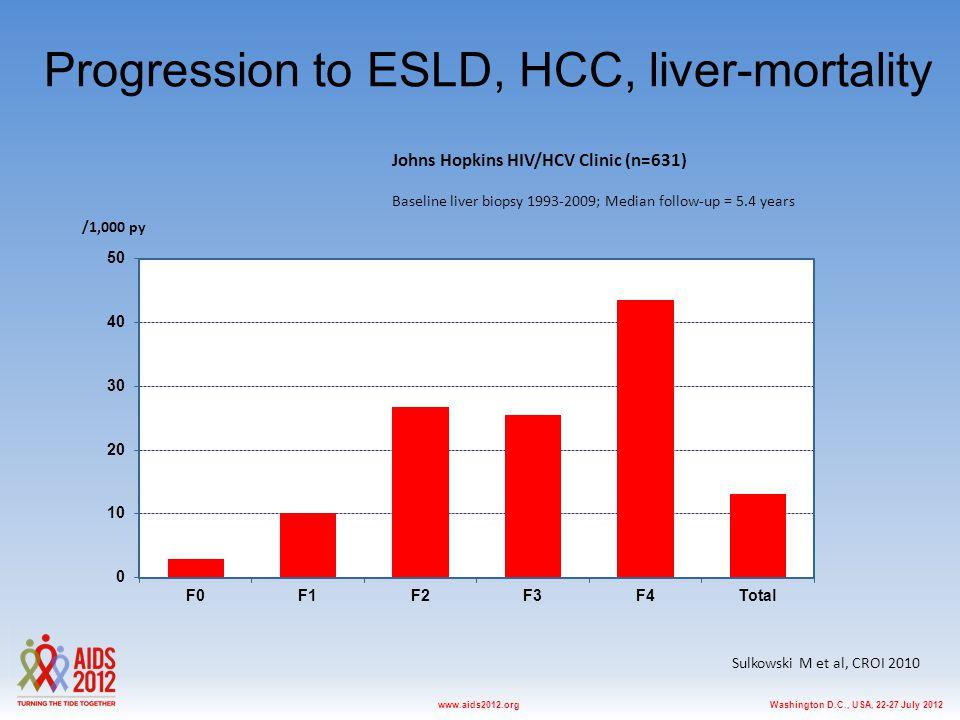 Washington D.C., USA, 22-27 July 2012www.aids2012.org Progression to ESLD, HCC, liver-mortality /1,000 py Johns Hopkins HIV/HCV Clinic (n=631) Baselin