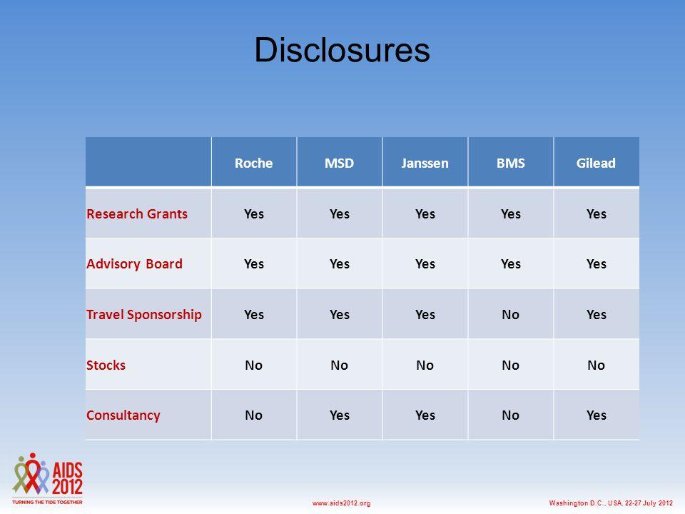 Washington D.C., USA, 22-27 July 2012www.aids2012.org Disclosures RocheMSDJanssenBMSGilead Research GrantsYes Advisory BoardYes Travel SponsorshipYes NoYes StocksNo ConsultancyNoYes NoYes