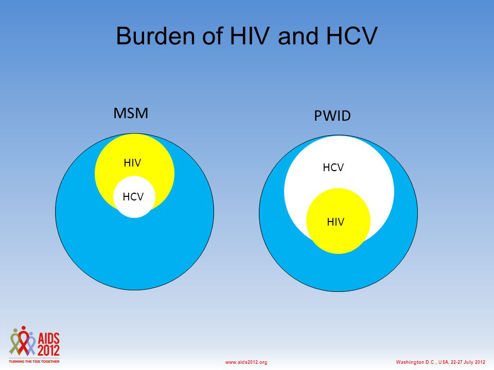 Washington D.C., USA, 22-27 July 2012www.aids2012.org Burden of HIV and HCV HIV HCV MSM PWID HCV HIV