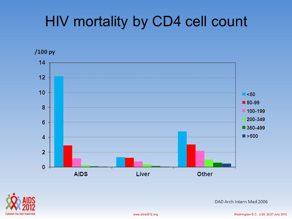 Washington D.C., USA, 22-27 July 2012www.aids2012.org HIV mortality by CD4 cell count DAD Arch Intern Med 2006 /100 py