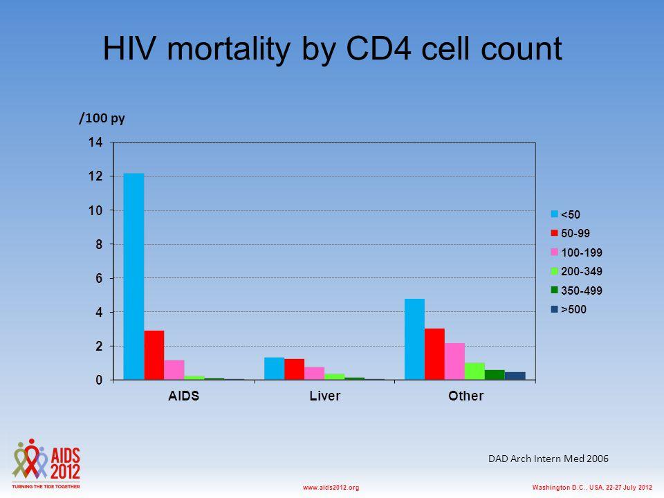 Washington D.C., USA, 22-27 July 2012www.aids2012.org Community-based HCV treatment Arora S E et al.