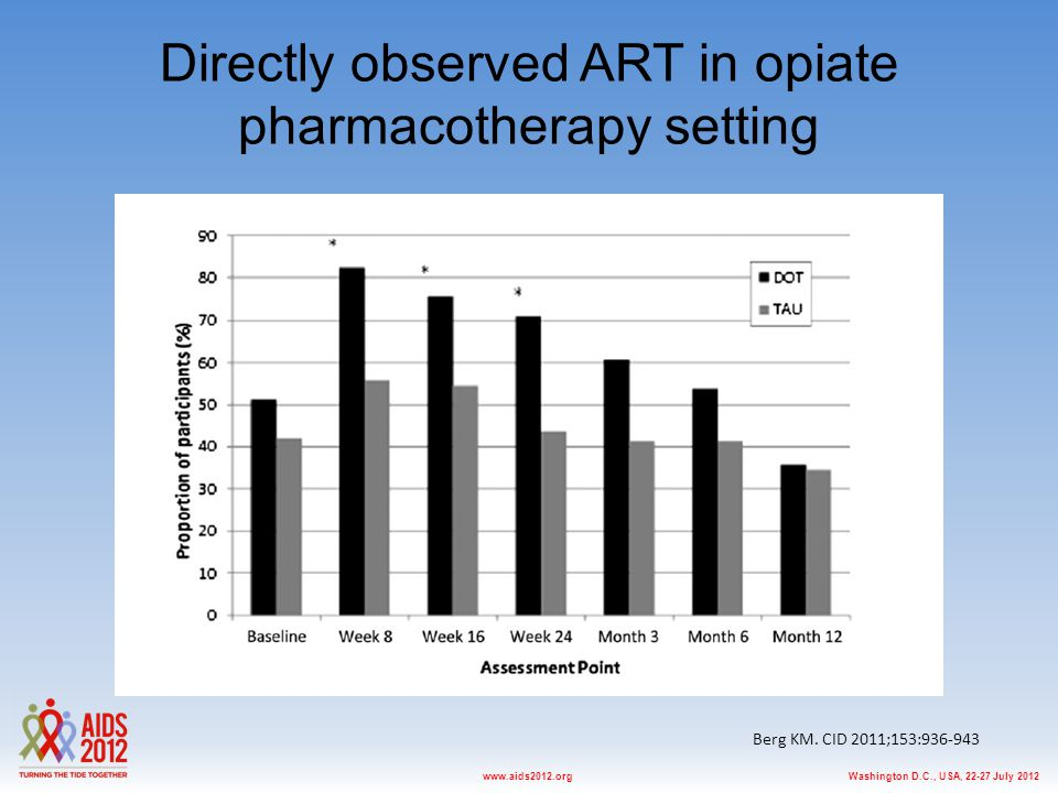 Washington D.C., USA, 22-27 July 2012www.aids2012.org Directly observed ART in opiate pharmacotherapy setting Berg KM. CID 2011;153:936-943