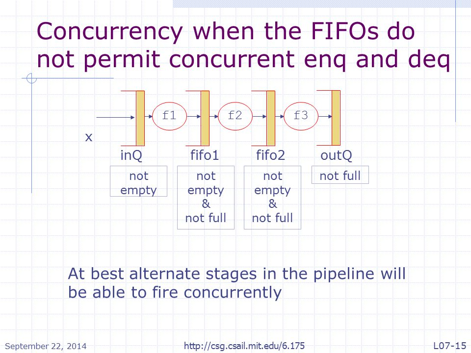 Concurrency when the FIFOs do not permit concurrent enq and deq x fifo1inQ f1f2f3 fifo2outQ not empty & not full not empty & not full At best alternate stages in the pipeline will be able to fire concurrently September 22, 2014 http://csg.csail.mit.edu/6.175L07-15