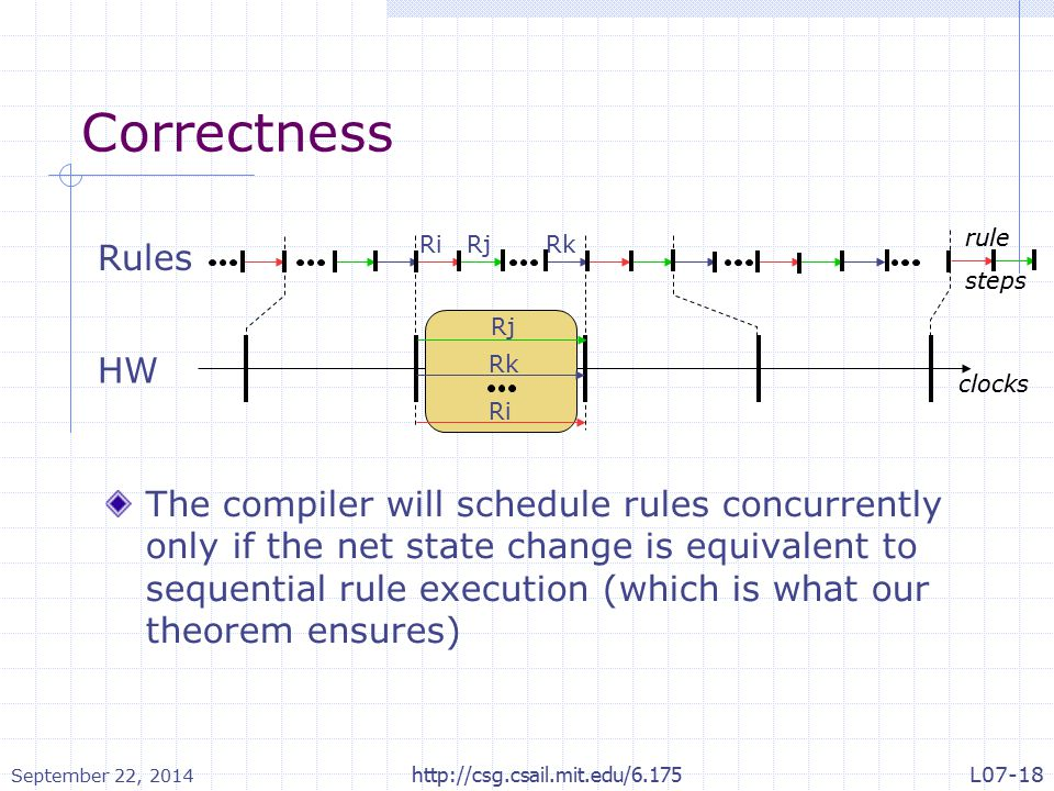 Correctness The compiler will schedule rules concurrently only if the net state change is equivalent to sequential rule execution (which is what our theorem ensures) Rules HW RiRjRk clocks rule steps Ri Rj Rk September 22, 2014 http://csg.csail.mit.edu/6.175L07-18