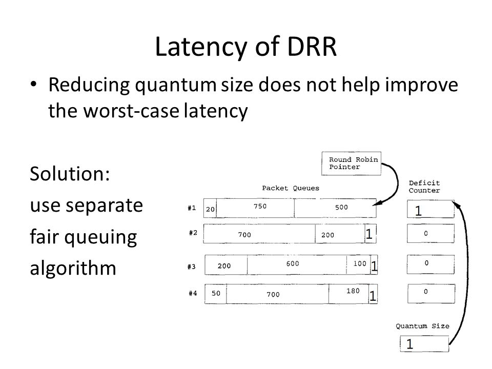 Latency of DRR Reducing quantum size does not help improve the worst-case latency Solution: use separate fair queuing algorithm