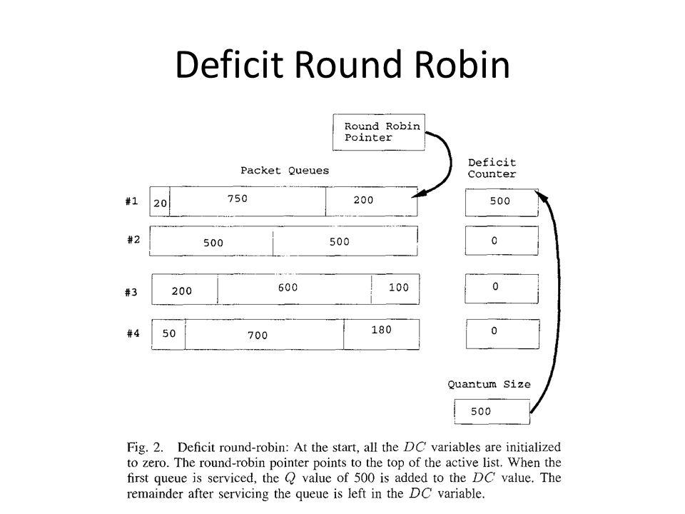Deficit Round Robin