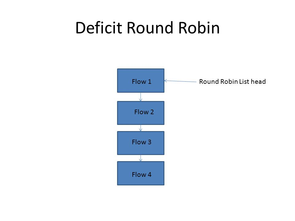Round Robin List headFlow 1 Flow 2 Flow 3 Flow 4