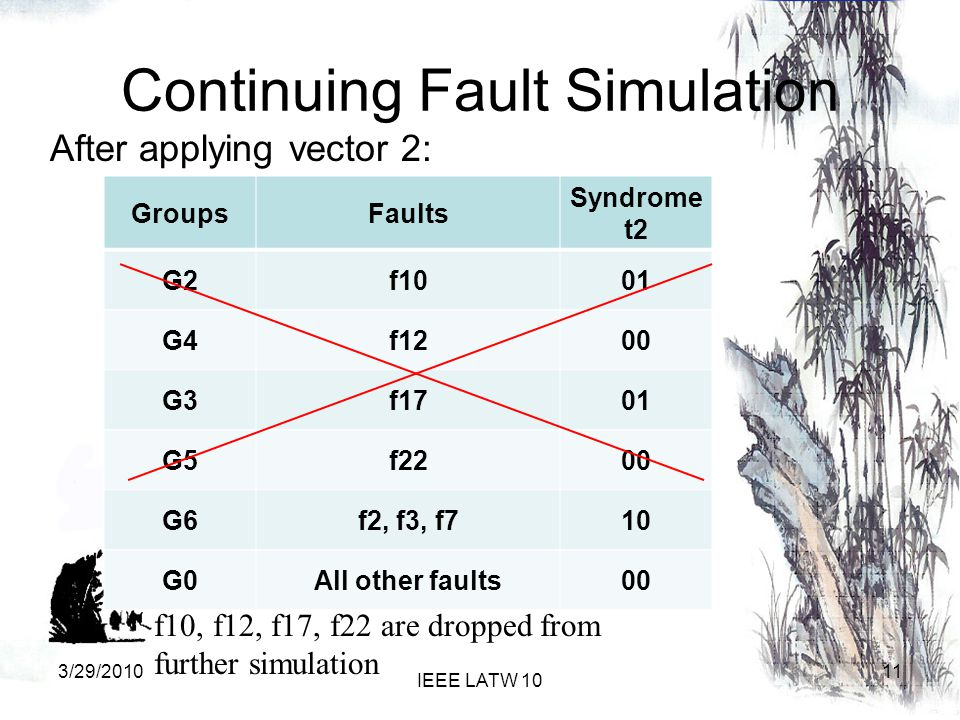 Continuing Fault Simulation After applying vector 2: GroupsFaults Syndrome t2 G2f1001 G4f1200 G3f1701 G5f2200 G6f2, f3, f710 G0All other faults00 f10, f12, f17, f22 are dropped from further simulation 113/29/2010 IEEE LATW 10