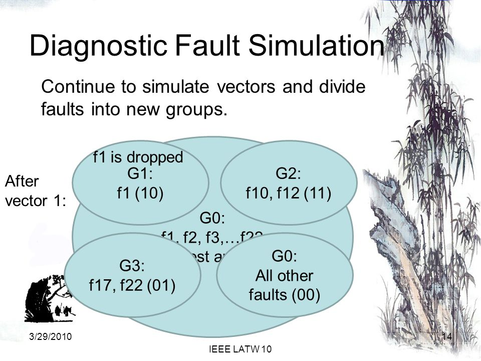 Diagnostic Fault Simulation Continue to simulate vectors and divide faults into new groups.
