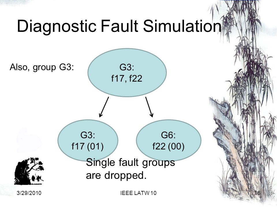 Diagnostic Fault Simulation G3: f17, f22 G6: f22 (00) G3: f17 (01) Single fault groups are dropped.