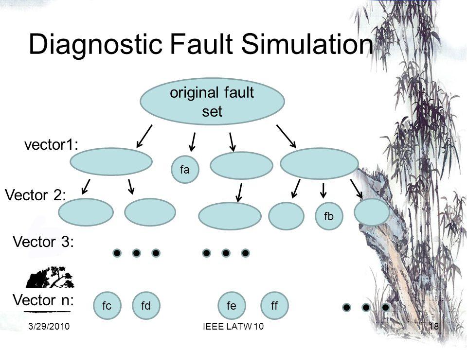 Diagnostic Fault Simulation original fault set 18IEEE LATW 10 vector1: fa Vector 2: fb Vector 3: fffefcfd Vector n: 3/29/2010