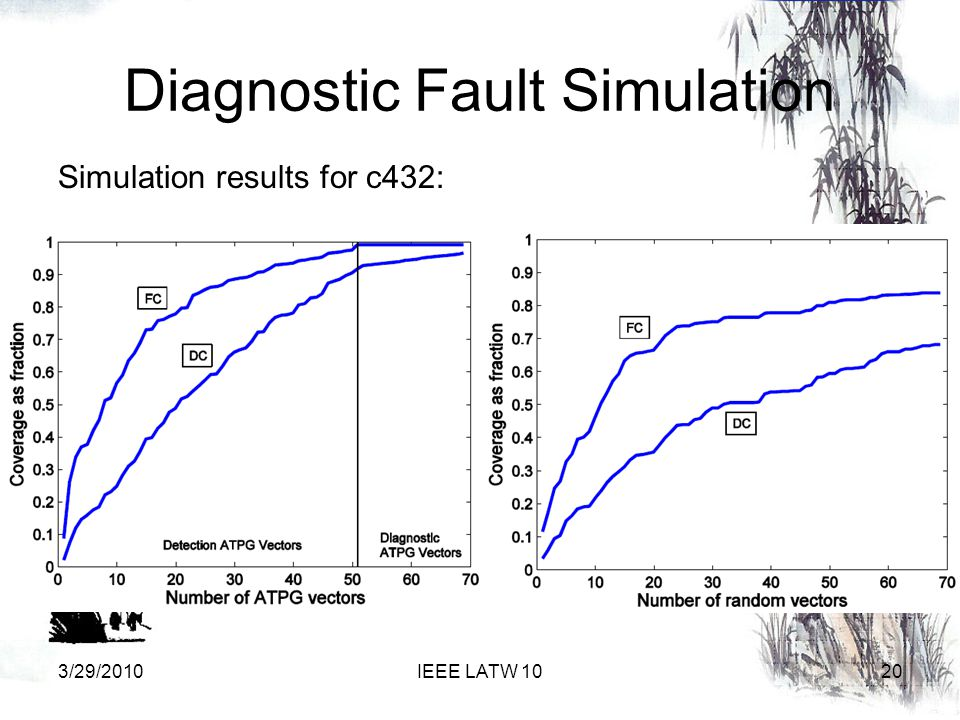 Diagnostic Fault Simulation 3/29/2010IEEE LATW 1020 Simulation results for c432: