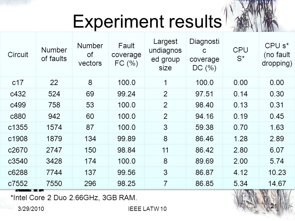 Experiment results 21 3/29/2010IEEE LATW 10 *Intel Core 2 Duo 2.66GHz, 3GB RAM.