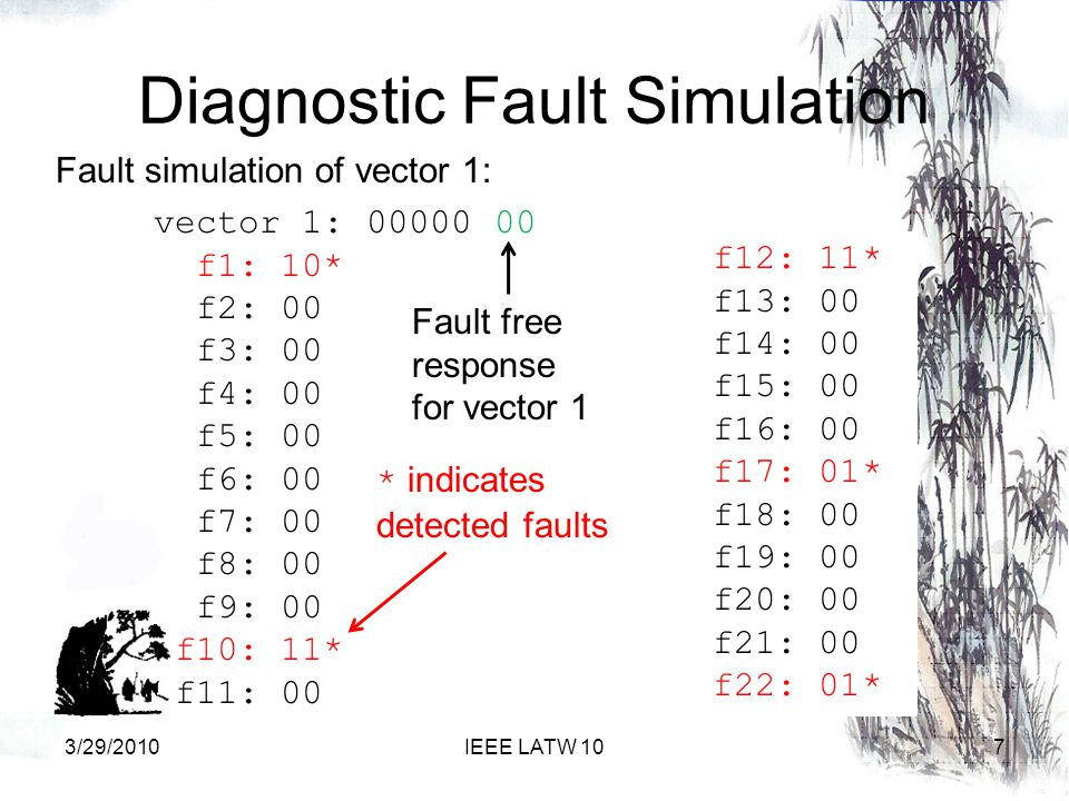 Diagnostic Fault Simulation vector 1: 00000 00 f1: 10* f2: 00 f3: 00 f4: 00 f5: 00 f6: 00 f7: 00 f8: 00 f9: 00 f10: 11* f11: 00 Fault simulation of vector 1: f12: 11* f13: 00 f14: 00 f15: 00 f16: 00 f17: 01* f18: 00 f19: 00 f20: 00 f21: 00 f22: 01* 73/29/2010IEEE LATW 10 Fault free response for vector 1 * indicates detected faults