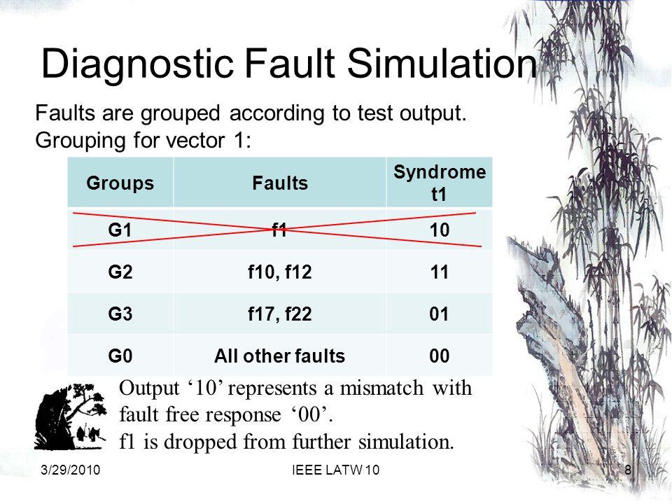 Diagnostic Fault Simulation GroupsFaults Syndrome t1 G1f110 G2f10, f1211 G3f17, f2201 G0All other faults00 Output '10' represents a mismatch with fault free response '00'.