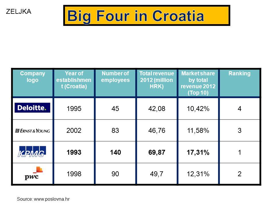 Company logo Year of establishmen t (Croatia) Number of employees Total revenue 2012 (million HRK) Market share by total revenue 2012 (Top 10) Ranking 19954542,0810,42%4 20028346,7611,58%3 199314069,8717,31%1 19989049,712,31%2 Source: www.poslovna.hr ZELJKA