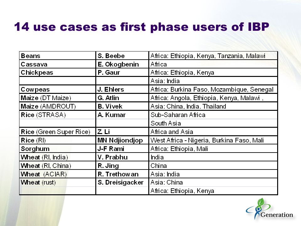 14 use cases as first phase users of IBP