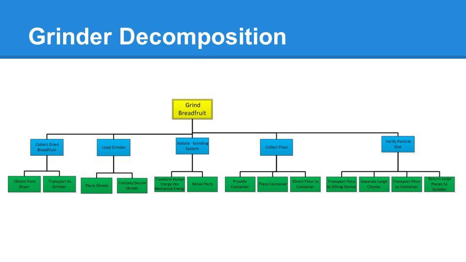 Grinder Decomposition