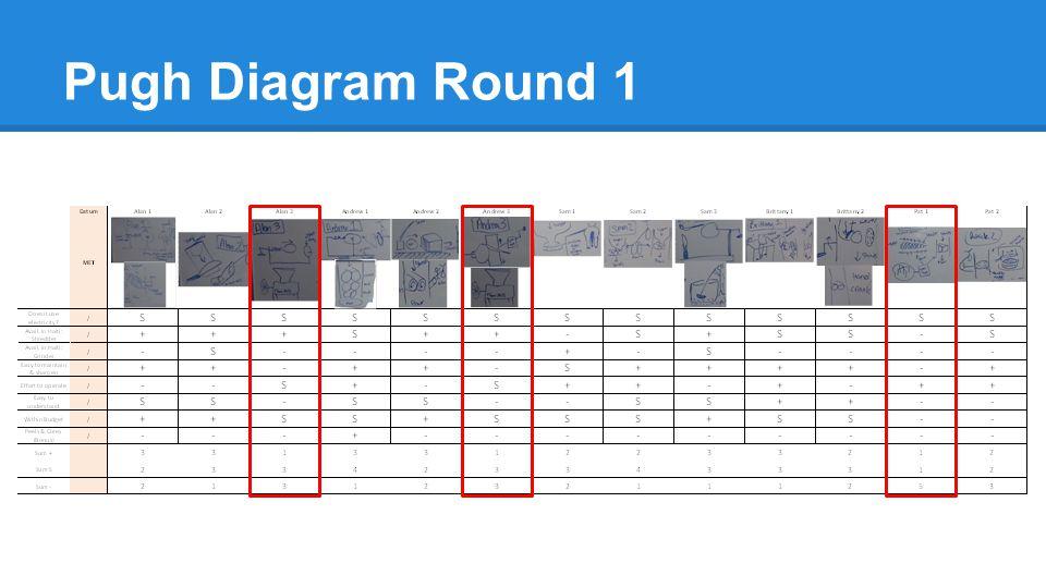 Pugh Diagram Round 1