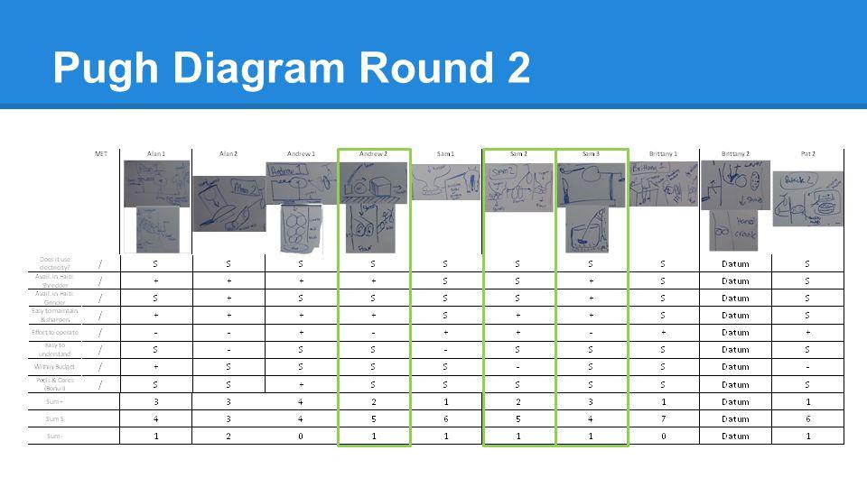 Pugh Diagram Round 2