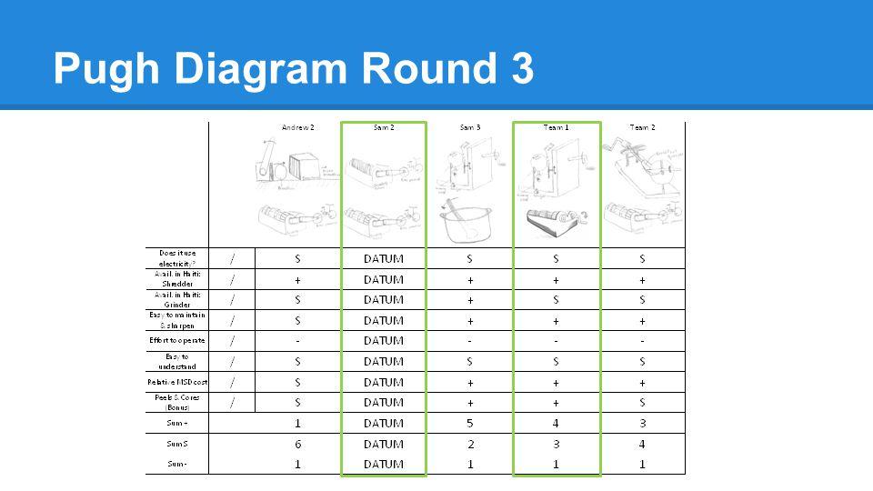 Pugh Diagram Round 3
