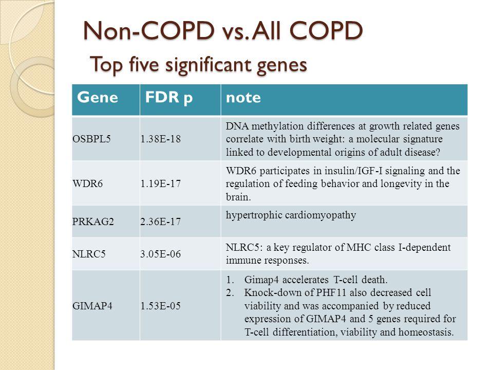 Non-COPD vs.