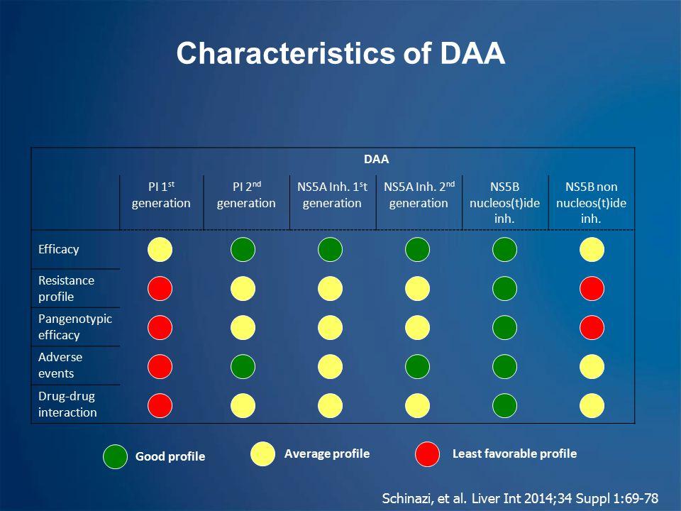 Characteristics of DAA Schinazi, et al.