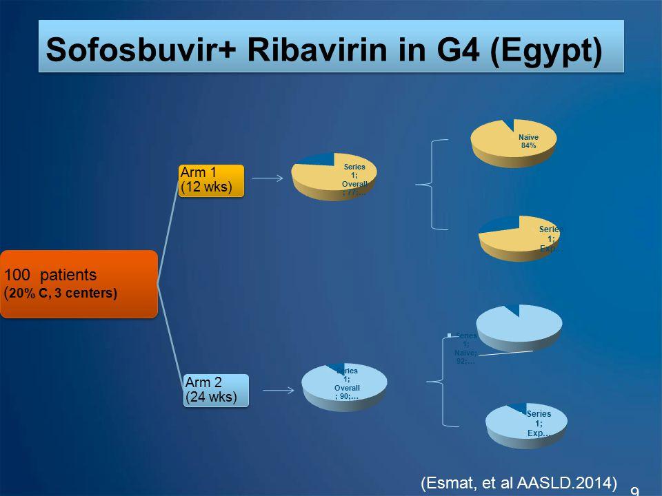 Sofosbuvir+ Ribavirin in G4 (Egypt) 9 100 patients ( 20% C, 3 centers) Arm 1 (12 wks) Arm 2 (24 wks) (Esmat, et al AASLD.2014)
