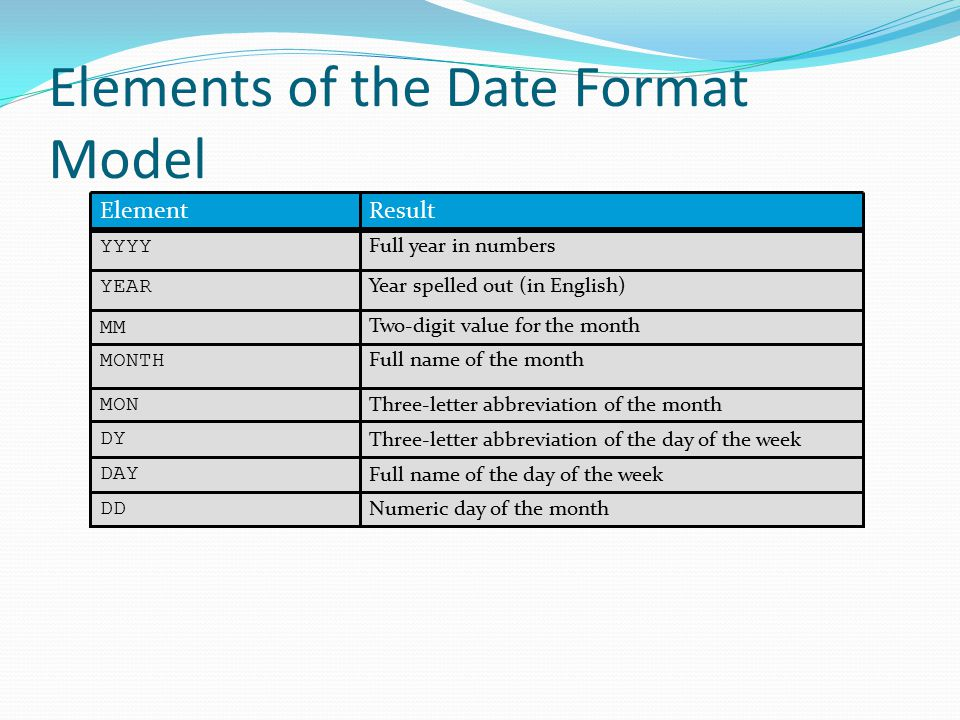 Elements of the Date Format Model Three-letter abbreviation of the day of the week DY Full name of the day of the week DAY Two-digit value for the month MM Full name of the month MONTH Three-letter abbreviation of the month MON Numeric day of the month DD Full year in numbers YYYY Year spelled out (in English) YEAR ResultElement