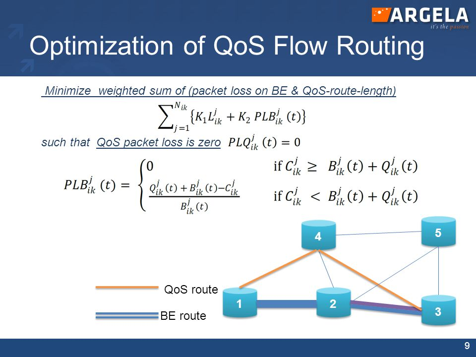 Minimize weighted sum of (packet loss on BE & QoS-route-length) such that QoS packet loss is zero Optimization of QoS Flow Routing 1 1 2 2 3 3 4 4 5 5