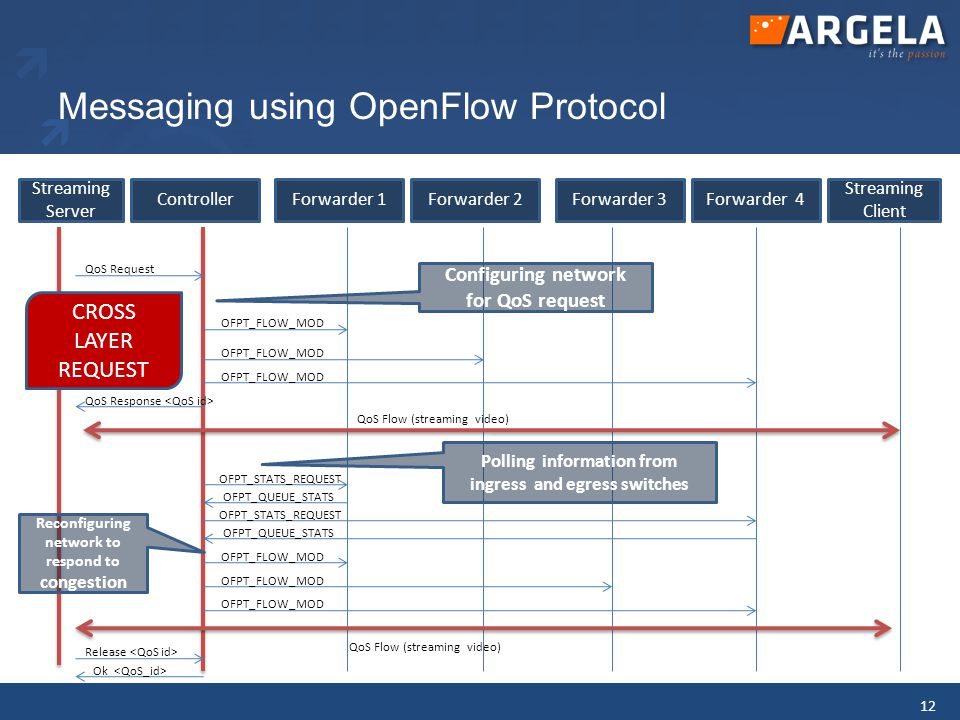 Messaging using OpenFlow Protocol 12 Streaming Server Forwarder 1Forwarder 3Forwarder 4 Streaming Client Forwarder 2Controller Configuring network for