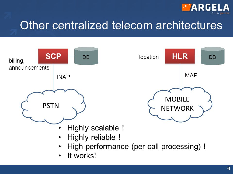 Other centralized telecom architectures SCP HLR PSTN MOBILE NETWORK INAP MAP DB Highly scalable ! Highly reliable ! High performance (per call process