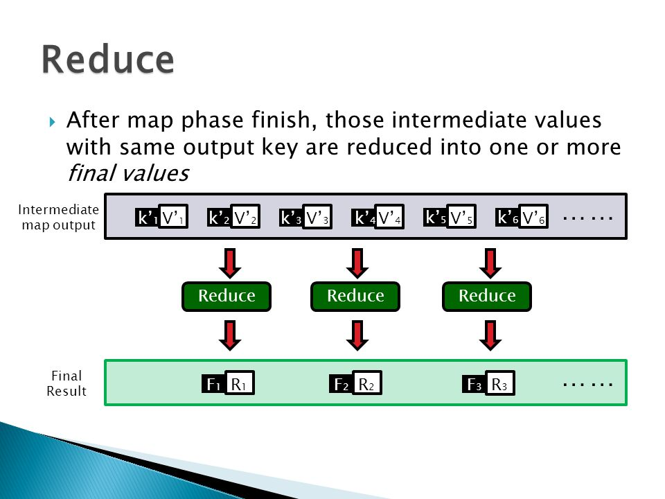  After map phase finish, those intermediate values with same output key are reduced into one or more final values Reduce k' 1 V' 1 k' 2 V' 2 k' 5 V' 5 k' 4 V' 4 k' 3 V' 3 k' 6 V' 6 …… Reduce F1F1 R1R1 F2F2 R2R2 F3F3 R3R3 …… Intermediate map output Final Result