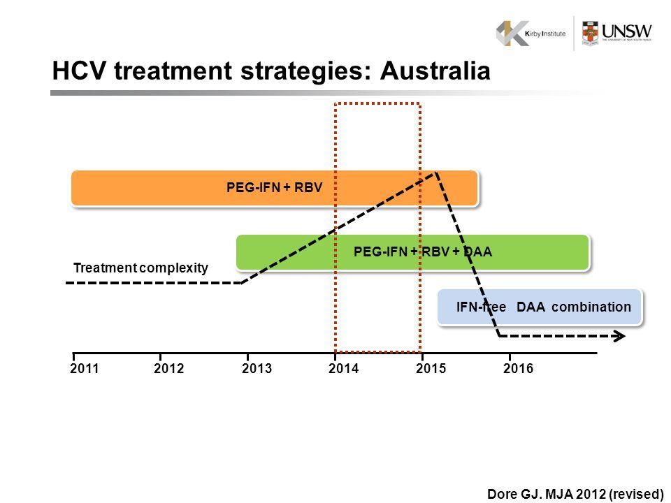 201320112015201220162014 IFN-free DAA combination PEG-IFN + RBV PEG-IFN + RBV + DAA Treatment complexity HCV treatment strategies: Australia Dore GJ.
