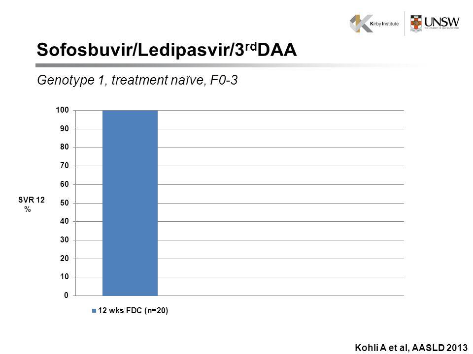 SVR 12 % Genotype 1, treatment naïve, F0-3 Kohli A et al, AASLD 2013 Sofosbuvir/Ledipasvir/3 rd DAA