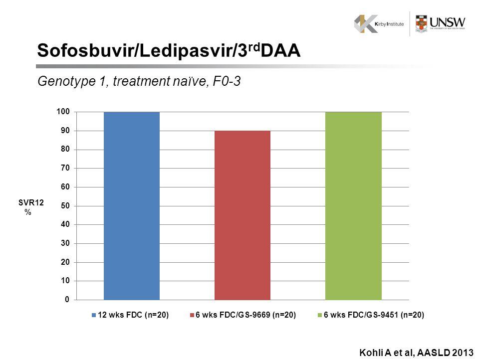 SVR12 % Kohli A et al, AASLD 2013 Sofosbuvir/Ledipasvir/3 rd DAA Genotype 1, treatment naïve, F0-3