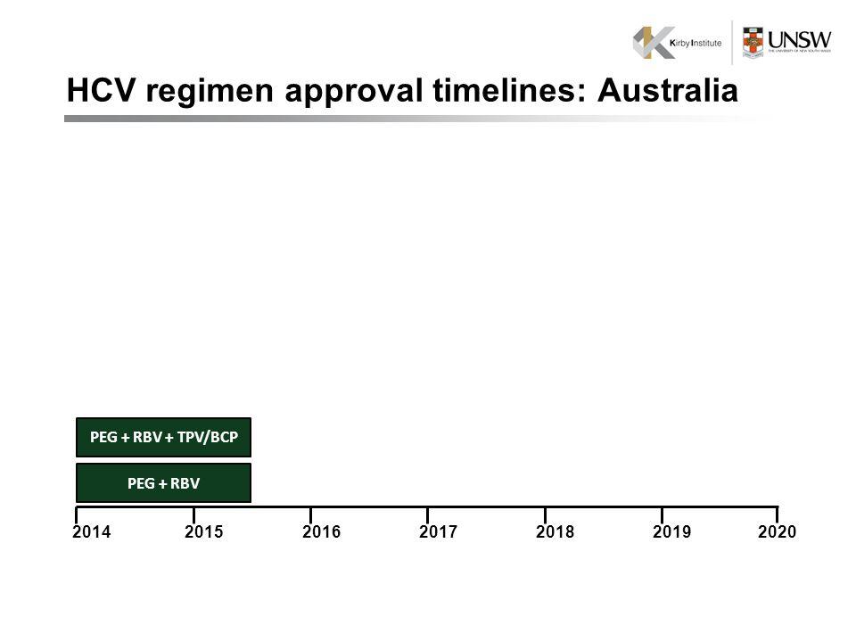 2020 PEG + RBV 201620142018201520192017 PEG + RBV + TPV/BCP HCV regimen approval timelines: Australia