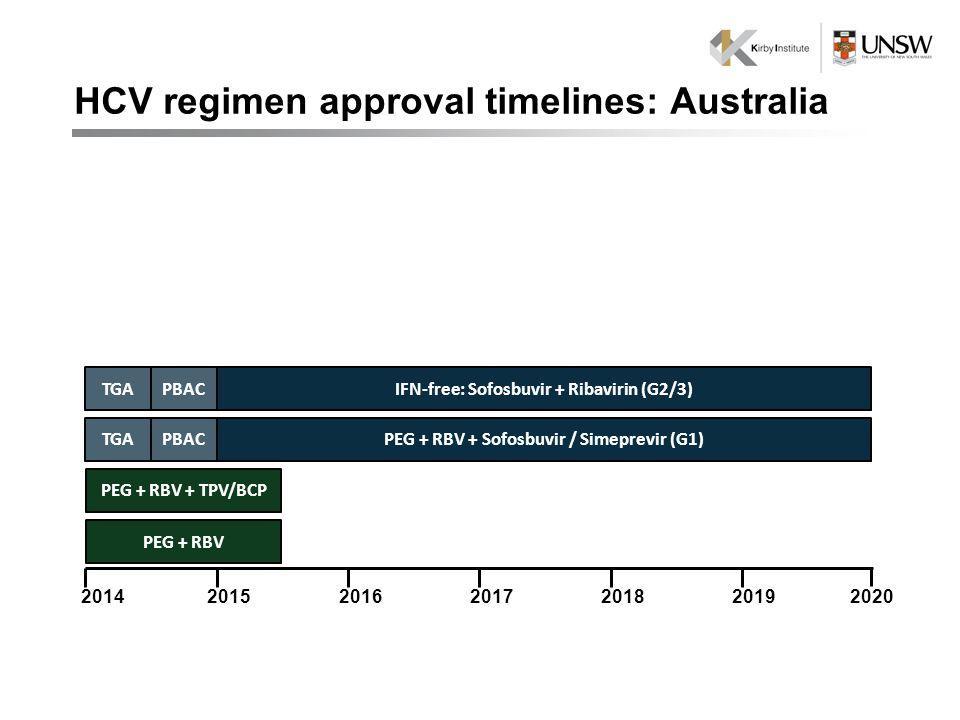 2020 PEG + RBV 201620142018201520192017 PEG + RBV + TPV/BCP PEG + RBV + Sofosbuvir / Simeprevir (G1)PBACTGA IFN-free: Sofosbuvir + Ribavirin (G2/3)PBACTGA HCV regimen approval timelines: Australia