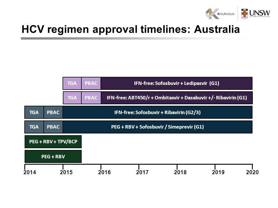 2020 PEG + RBV 201620142018201520192017 PEG + RBV + TPV/BCP PEG + RBV + Sofosbuvir / Simeprevir (G1)PBACTGA IFN-free: Sofosbuvir + Ribavirin (G2/3)PBACTGA IFN-free: ABT450/r + Ombitasvir + Dasabuvir +/- Ribavirin (G1) IFN-free: Sofosbuvir + Ledipasvir (G1)TGAPBAC TGAPBAC HCV regimen approval timelines: Australia