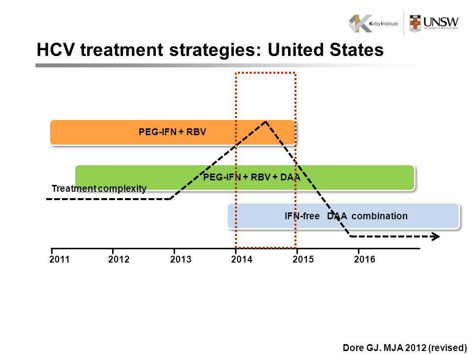 201320112015201220162014 IFN-free DAA combination PEG-IFN + RBV PEG-IFN + RBV + DAA Treatment complexity HCV treatment strategies: United States Dore GJ.