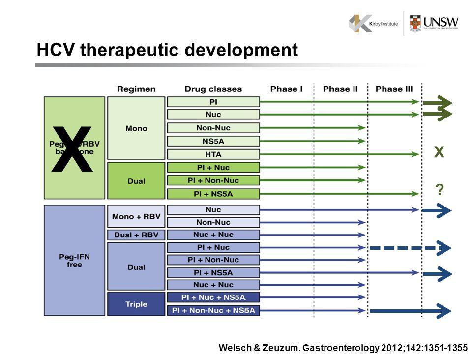 HCV therapeutic development Welsch & Zeuzum. Gastroenterology 2012;142:1351-1355 X X