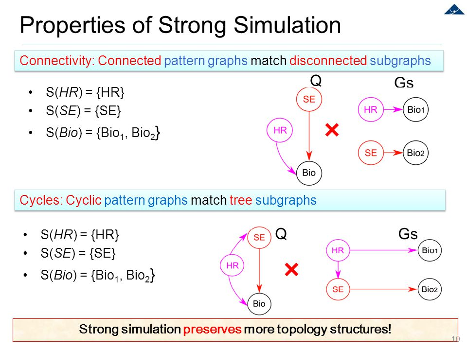 Strong simulation preserves more topology structures! Properties of Strong Simulation 10 Connectivity: Connected pattern graphs match disconnected sub