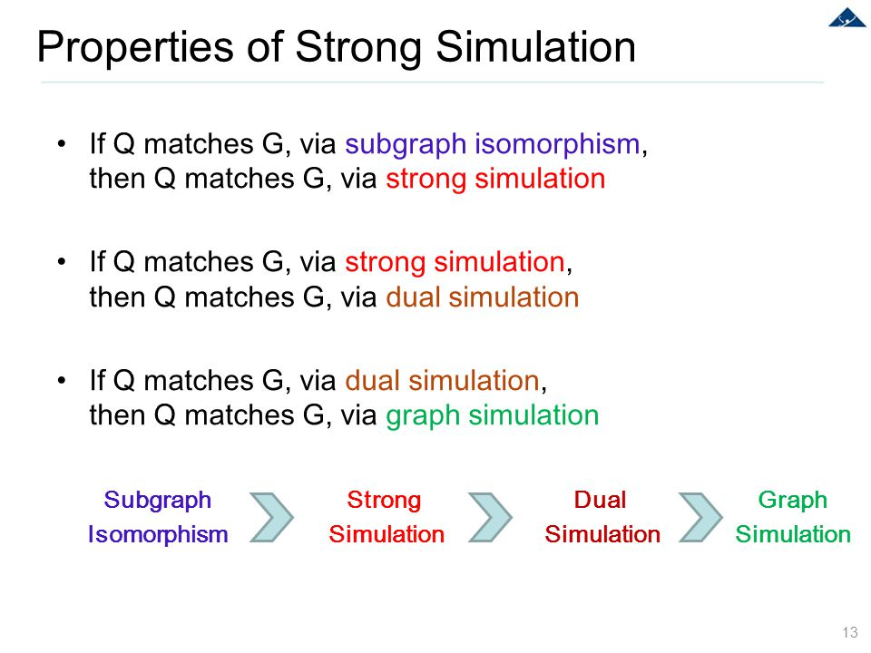 Properties of Strong Simulation 13 If Q matches G, via subgraph isomorphism, then Q matches G, via strong simulation If Q matches G, via strong simula