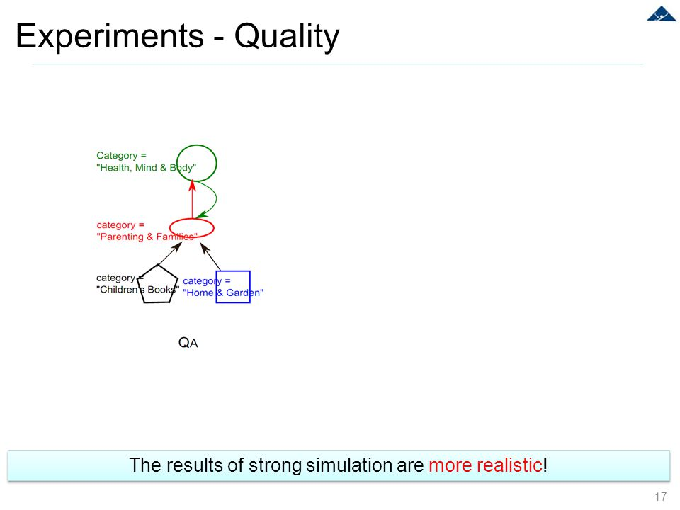 Experiments - Quality 17 The results of strong simulation are more realistic!