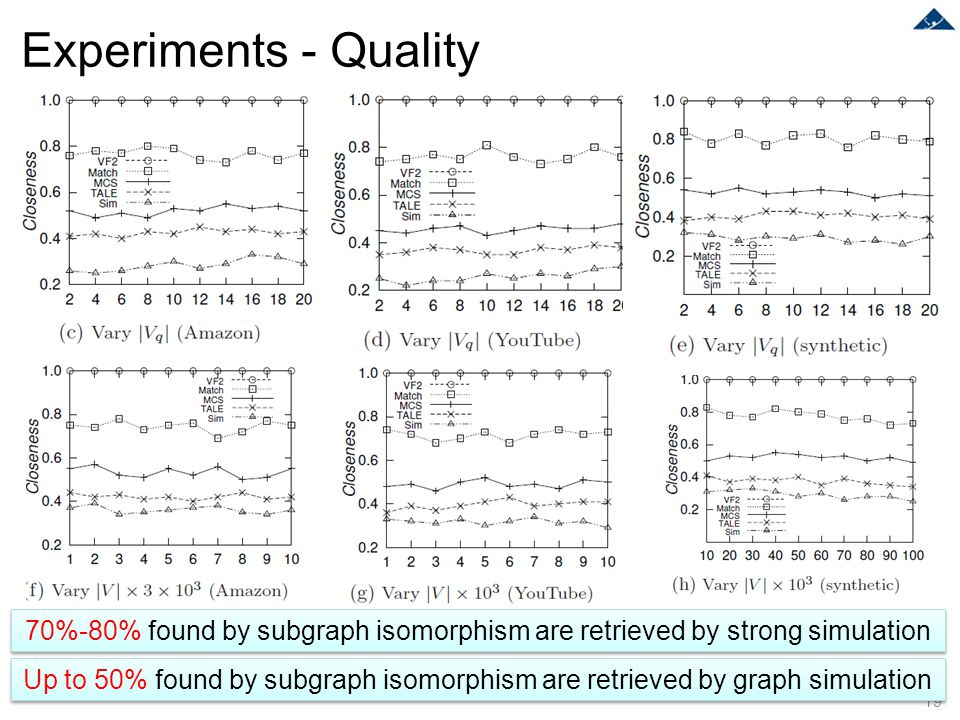 Experiments - Quality 19 70%-80% found by subgraph isomorphism are retrieved by strong simulation Up to 50% found by subgraph isomorphism are retrieve