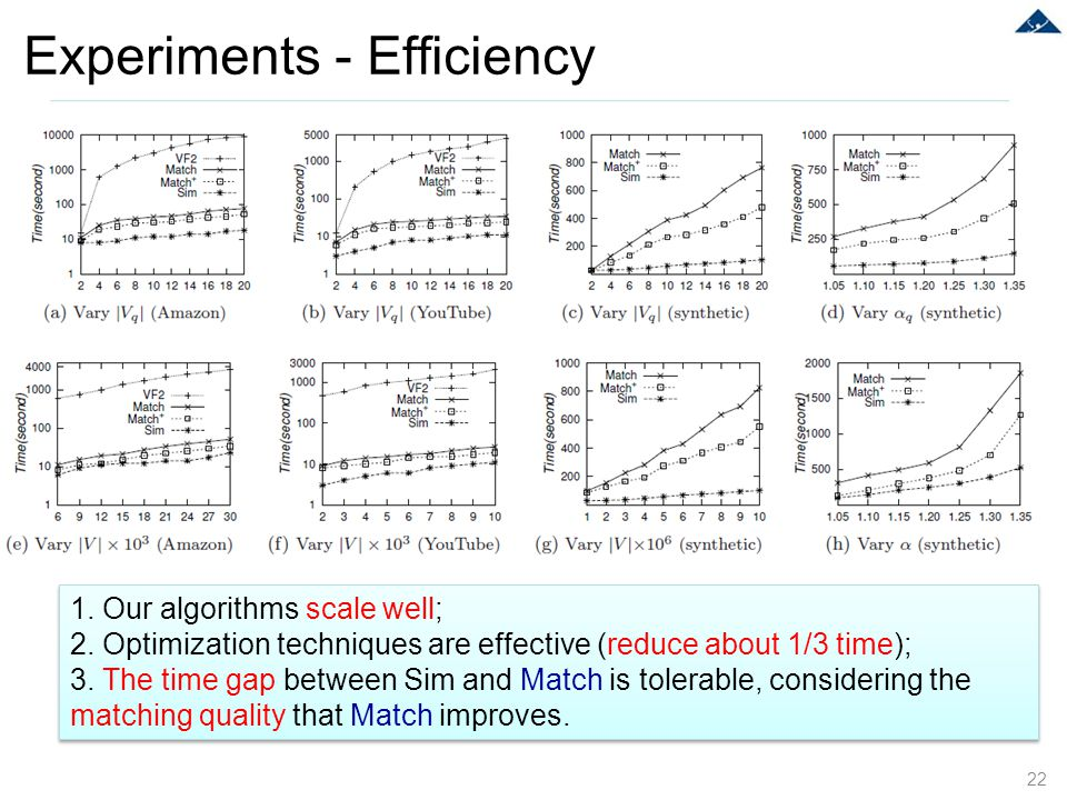Experiments - Efficiency 22 1. Our algorithms scale well; 2. Optimization techniques are effective (reduce about 1/3 time); 3. The time gap between Si