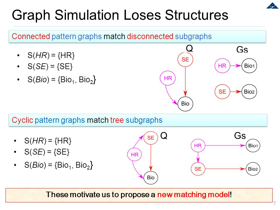 Graph Simulation Loses Structures 7 Connected pattern graphs match disconnected subgraphs Cyclic pattern graphs match tree subgraphs S(HR) = {HR} S(SE
