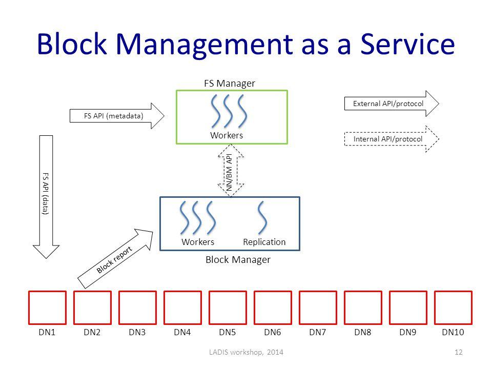 Block Management as a Service FS Manager DN1DN2DN3DN4DN5DN6DN7DN8DN9DN10 Block Manager FS API (metadata) Block report NN/BM API FS API (data) External API/protocol Internal API/protocol Workers Replication LADIS workshop, 201412