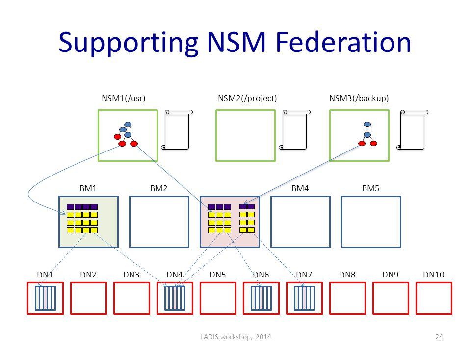 Supporting NSM Federation NSM1(/usr)NSM2(/project)NSM3(/backup) BM1BM2BM4BM5 DN1DN2DN3DN4DN5DN6DN7DN8DN9DN10 LADIS workshop, 201424